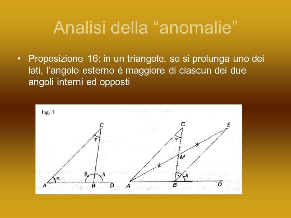 Analisi della anomalie Proposizione 16: in un triangolo, se si prolunga uno dei lati, langolo esterno è maggiore di ciascun dei due angoli interni ed