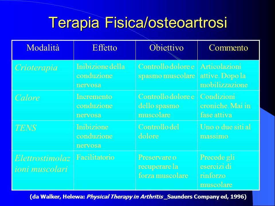 Terapia Fisica/osteoartrosi ModalitàEffettoObiettivoCommento Crioterapia Inibizione della conduzione nervosa Controllo dolore e spasmo muscolare Artic
