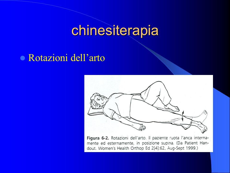 chinesiterapia Rotazioni dellarto