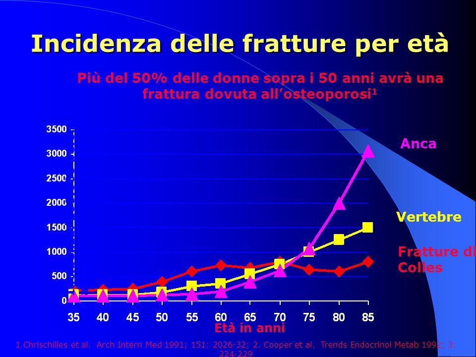 Incidenza delle fratture per età Incidenza/100.000 pers.- anno Età in anni 1.Chrischilles et al. Arch Intern Med 1991; 151: 2026-32; 2. Cooper et al.