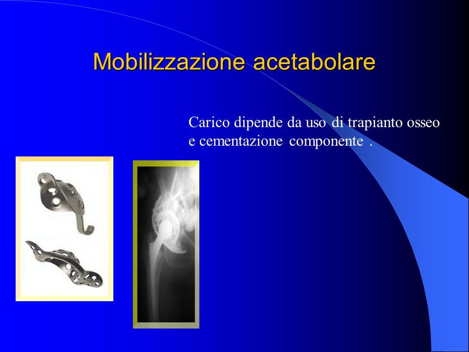 Mobilizzazione acetabolare Carico dipende da uso di trapianto osseo e cementazione componente.