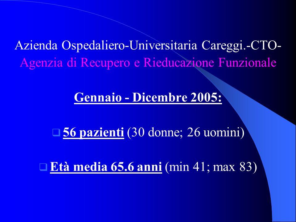 Azienda Ospedaliero-Universitaria Careggi.-CTO- Agenzia di Recupero e Rieducazione Funzionale Gennaio - Dicembre 2005: 56 pazienti (30 donne; 26 uomini) Età media 65.6 anni (min 41; max 83)