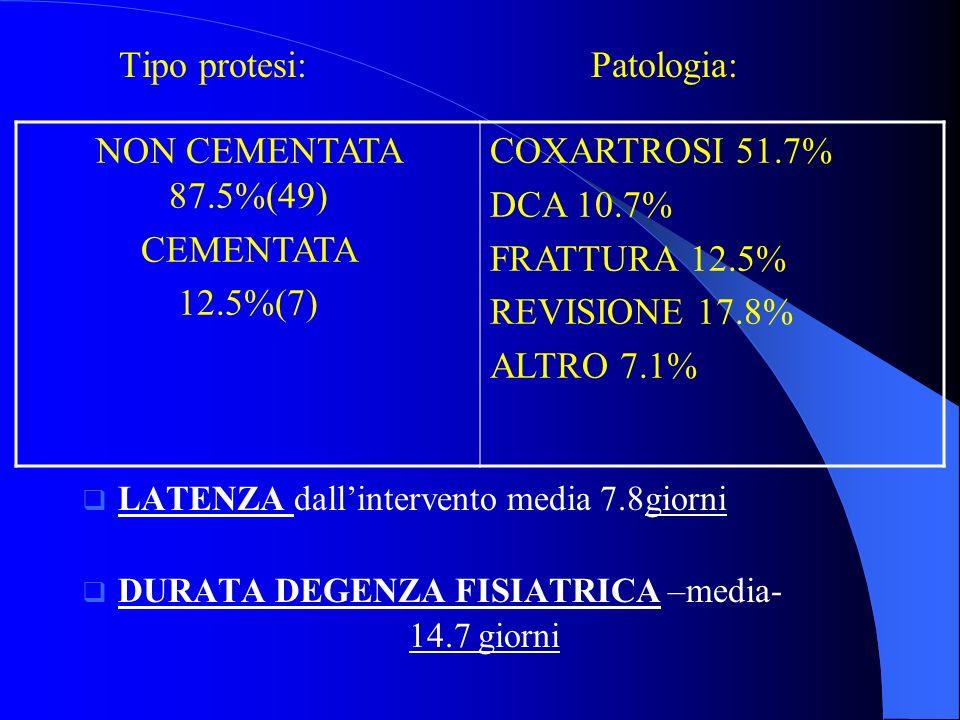 Tipo protesi: Patologia: LATENZA dallintervento media 7.8giorni DURATA DEGENZA FISIATRICA –media- 14.7 giorni NON CEMENTATA 87.5%(49) CEMENTATA 12.5%(7) COXARTROSI 51.7% DCA 10.7% FRATTURA 12.5% REVISIONE 17.8% ALTRO 7.1%