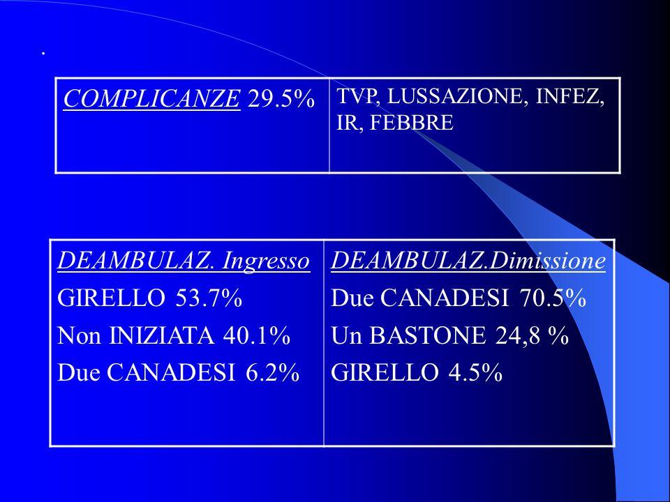 . COMPLICANZE 29.5% TVP, LUSSAZIONE, INFEZ, IR, FEBBRE DEAMBULAZ. Ingresso GIRELLO 53.7% Non INIZIATA 40.1% Due CANADESI 6.2% DEAMBULAZ.Dimissione Due