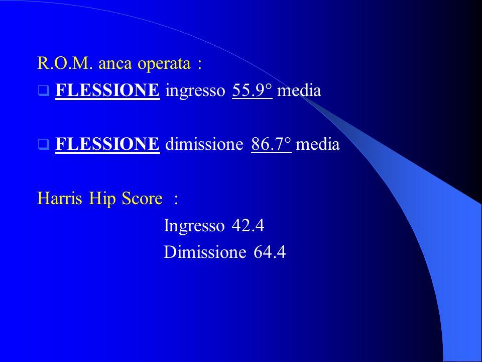 R.O.M. anca operata : FLESSIONE ingresso 55.9° media FLESSIONE dimissione 86.7° media Harris Hip Score : Ingresso 42.4 Dimissione 64.4