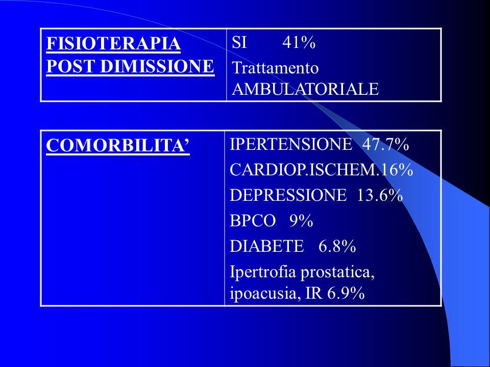 FISIOTERAPIA POST DIMISSIONE SI 41% Trattamento AMBULATORIALE COMORBILITA IPERTENSIONE 47.7% CARDIOP.ISCHEM.16% DEPRESSIONE 13.6% BPCO 9% DIABETE 6.8% Ipertrofia prostatica, ipoacusia, IR 6.9%