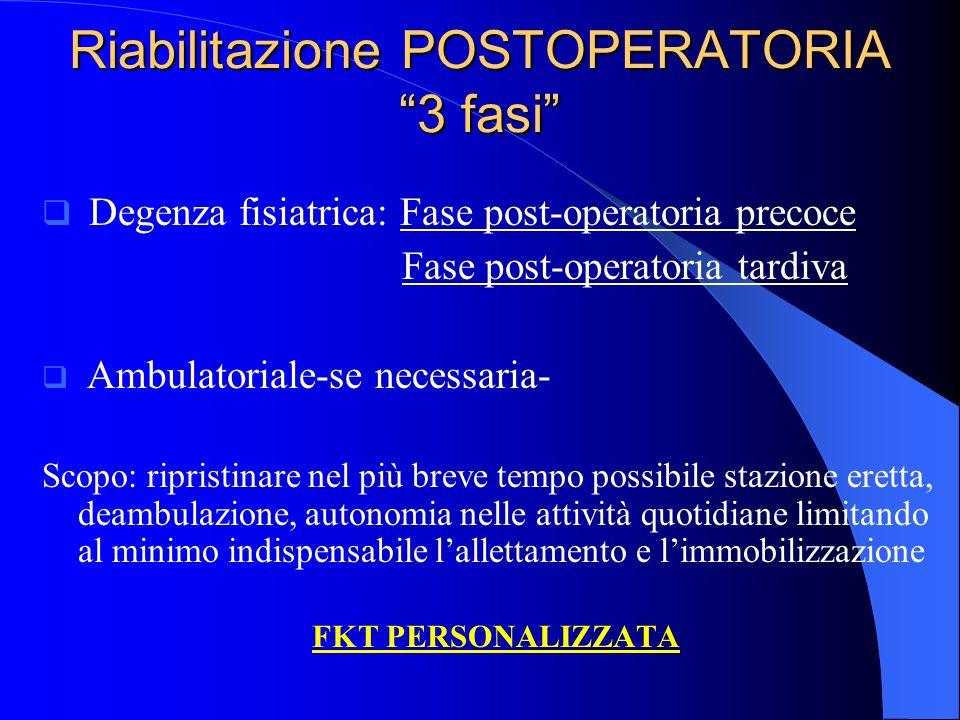 Riabilitazione POSTOPERATORIA 3 fasi Degenza fisiatrica: Fase post-operatoria precoce Fase post-operatoria tardiva Ambulatoriale-se necessaria- Scopo: