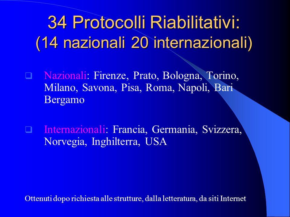 34 Protocolli Riabilitativi: (14 nazionali 20 internazionali) Nazionali: Firenze, Prato, Bologna, Torino, Milano, Savona, Pisa, Roma, Napoli, Bari Ber
