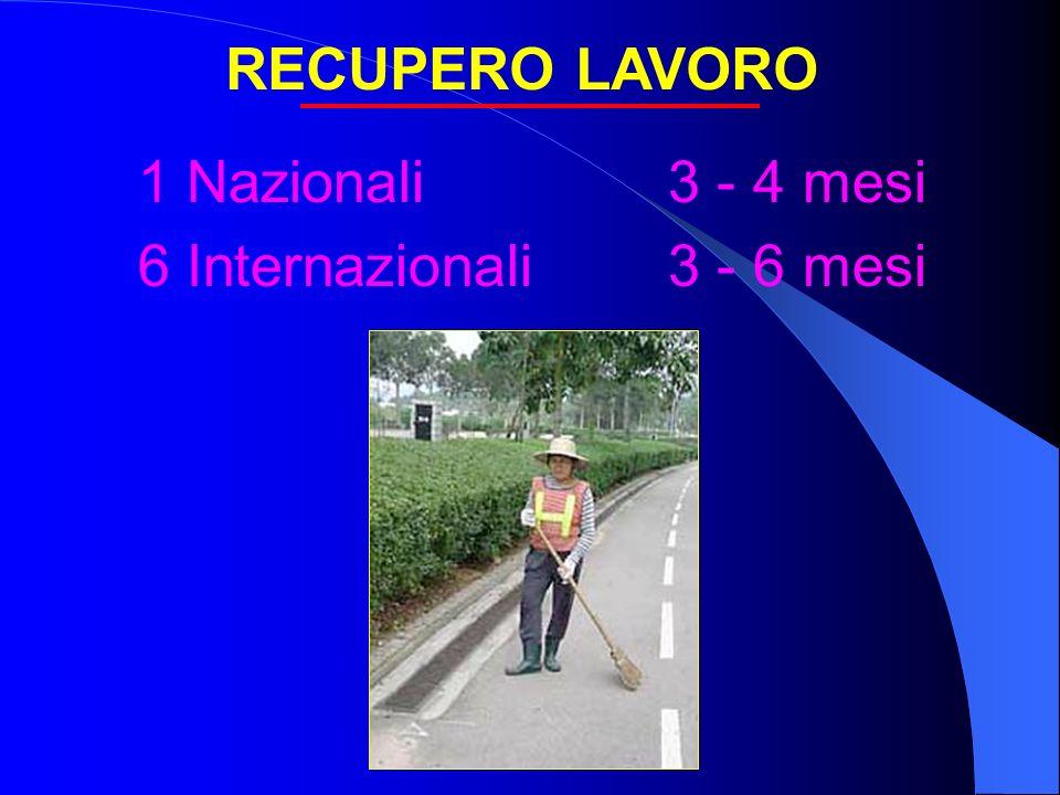 RECUPERO LAVORO 1 Nazionali 3 - 4 mesi 6 Internazionali 3 - 6 mesi