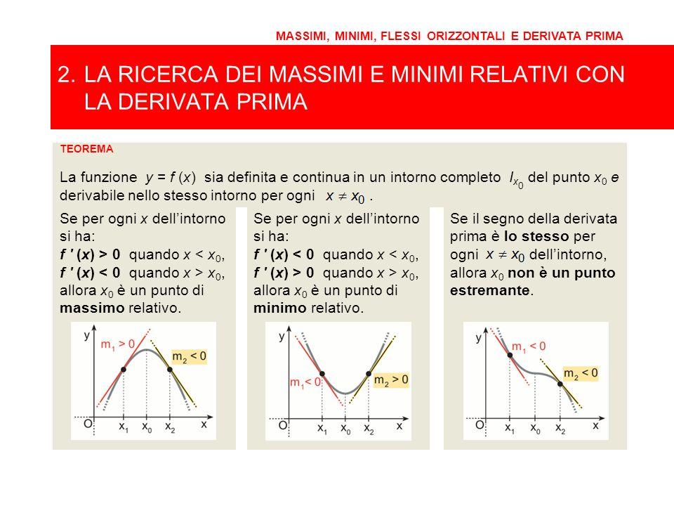TEOREMA La funzione y = f (x) sia definita e continua in un intorno completo I x 0 del punto x 0 e derivabile nello stesso intorno per ogni. MASSIMI,