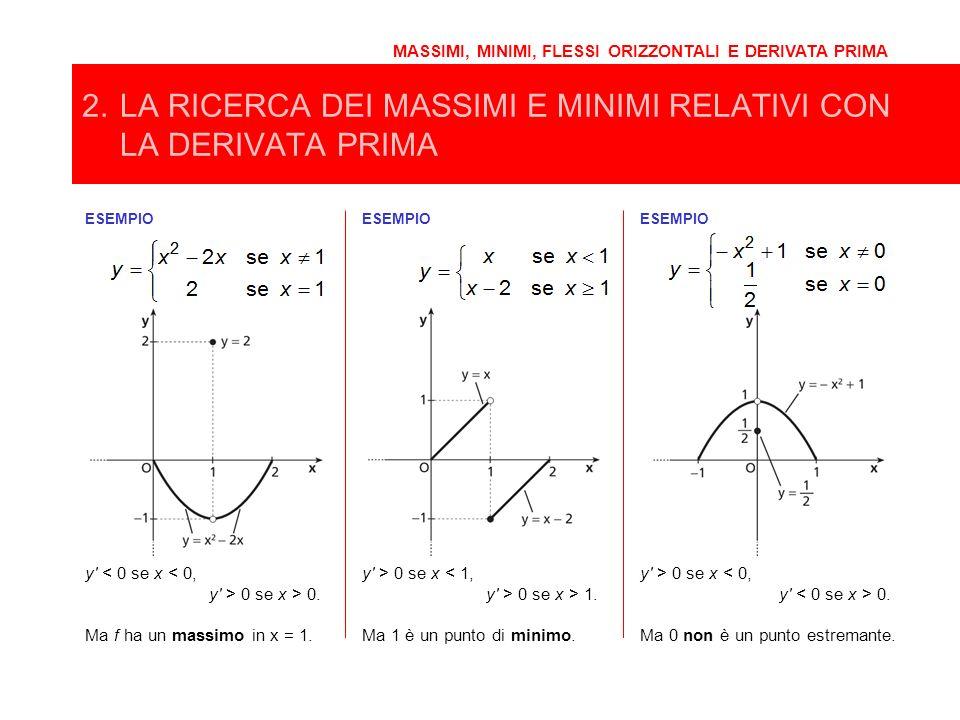 2.LA RICERCA DEI MASSIMI E MINIMI RELATIVI CON LA DERIVATA PRIMA MASSIMI, MINIMI, FLESSI ORIZZONTALI E DERIVATA PRIMA ESEMPIO y' < 0 se x < 0, y' > 0
