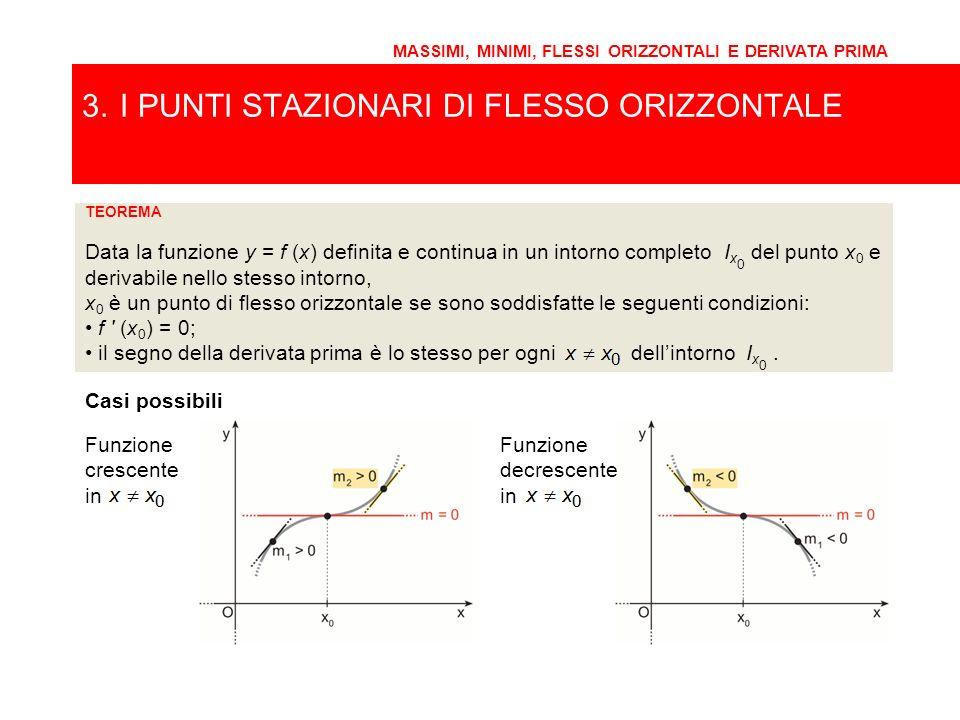 TEOREMA Data la funzione y = f (x) definita e continua in un intorno completo I x 0 del punto x 0 e derivabile nello stesso intorno, il segno della de