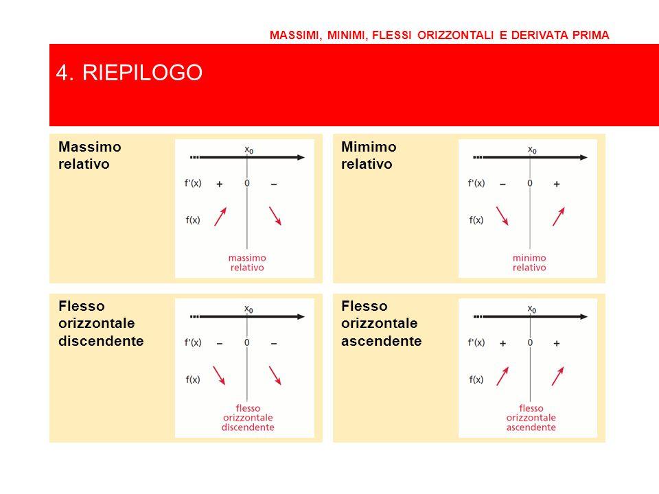 4.RIEPILOGO MASSIMI, MINIMI, FLESSI ORIZZONTALI E DERIVATA PRIMA Massimo relativo Mimimo relativo Flesso orizzontale discendente Flesso orizzontale as