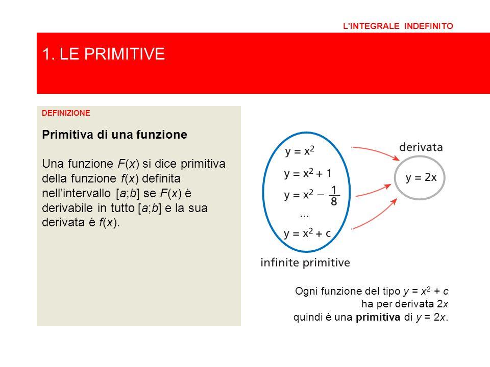 L'INTEGRALE INDEFINITO 1. LE PRIMITIVE DEFINIZIONE Primitiva di una funzione Una funzione F(x) si dice primitiva della funzione f(x) definita nellinte
