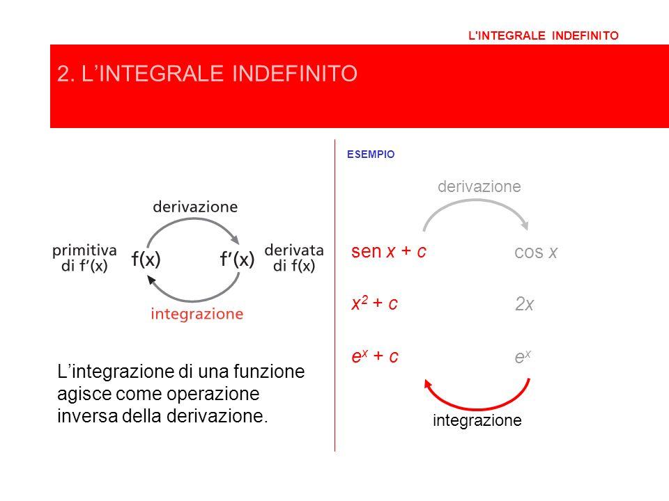 L'INTEGRALE INDEFINITO 2. LINTEGRALE INDEFINITO Lintegrazione di una funzione agisce come operazione inversa della derivazione. ESEMPIO derivazione in