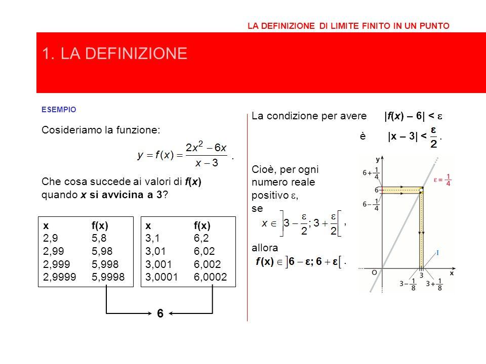 ESEMPIO Cosideriamo la funzione:. Che cosa succede ai valori di f(x) quando x si avvicina a 3? 1.LA DEFINIZIONE LA DEFINIZIONE DI LIMITE FINITO IN UN