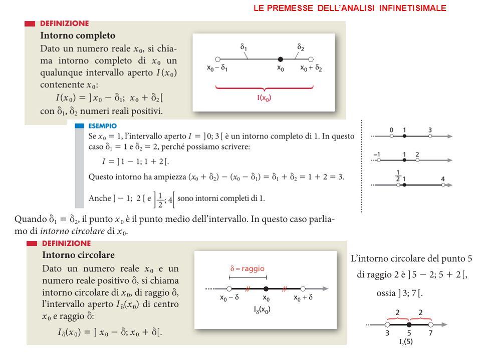 ESEMPIO Cosideriamo la funzione:.Che cosa succede ai valori di f(x) quando x si avvicina a 3.