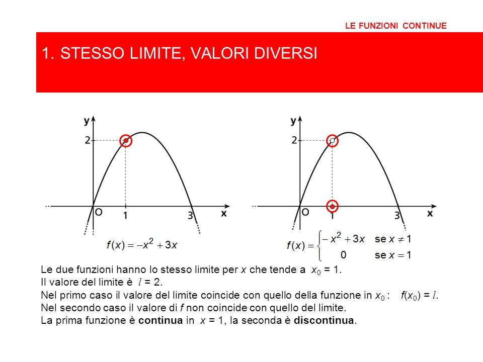 1.STESSO LIMITE, VALORI DIVERSI LE FUNZIONI CONTINUE Le due funzioni hanno lo stesso limite per x che tende a x 0 = 1. Il valore del limite è l = 2. N
