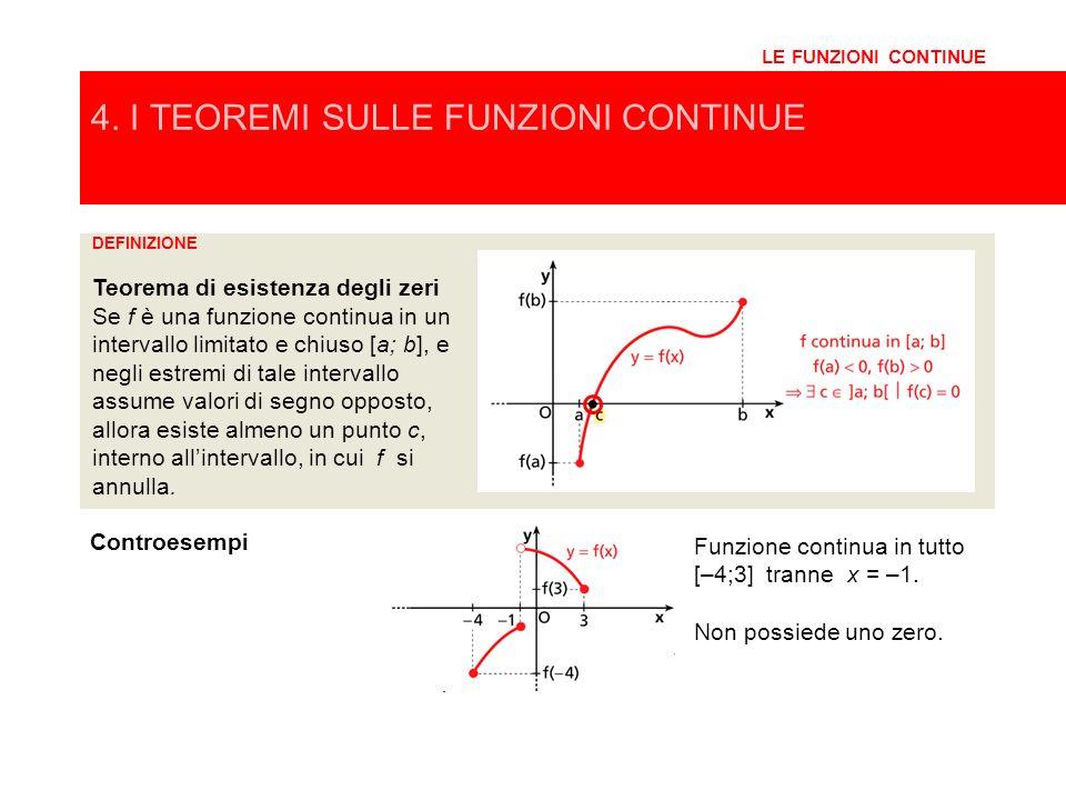Funzione discontinua nellestremo sinistro x = 1. Non possiede uno zero. Funzione continua in tutto [–4;3] tranne x = –1. Non possiede uno zero. 4. I T
