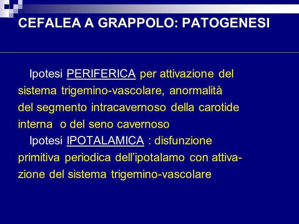 CEFALEA A GRAPPOLO: PATOGENESI Ipotesi PERIFERICA per attivazione del sistema trigemino-vascolare, anormalità del segmento intracavernoso della caroti