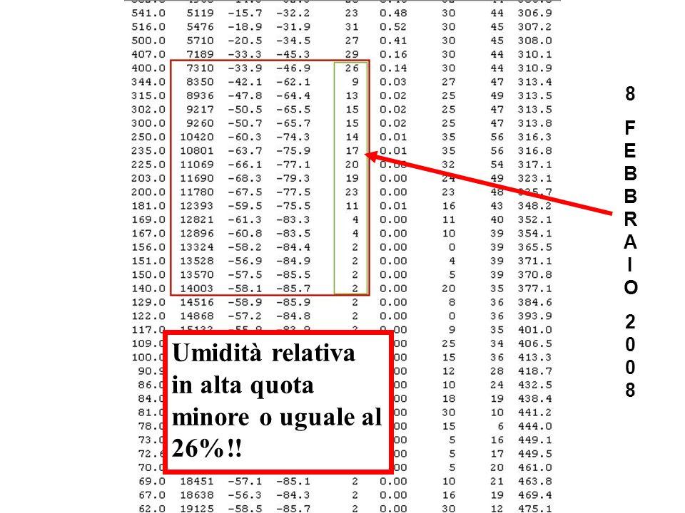 8FEBBRAIO20088FEBBRAIO2008 Umidità relativa in alta quota minore o uguale al 26%!!