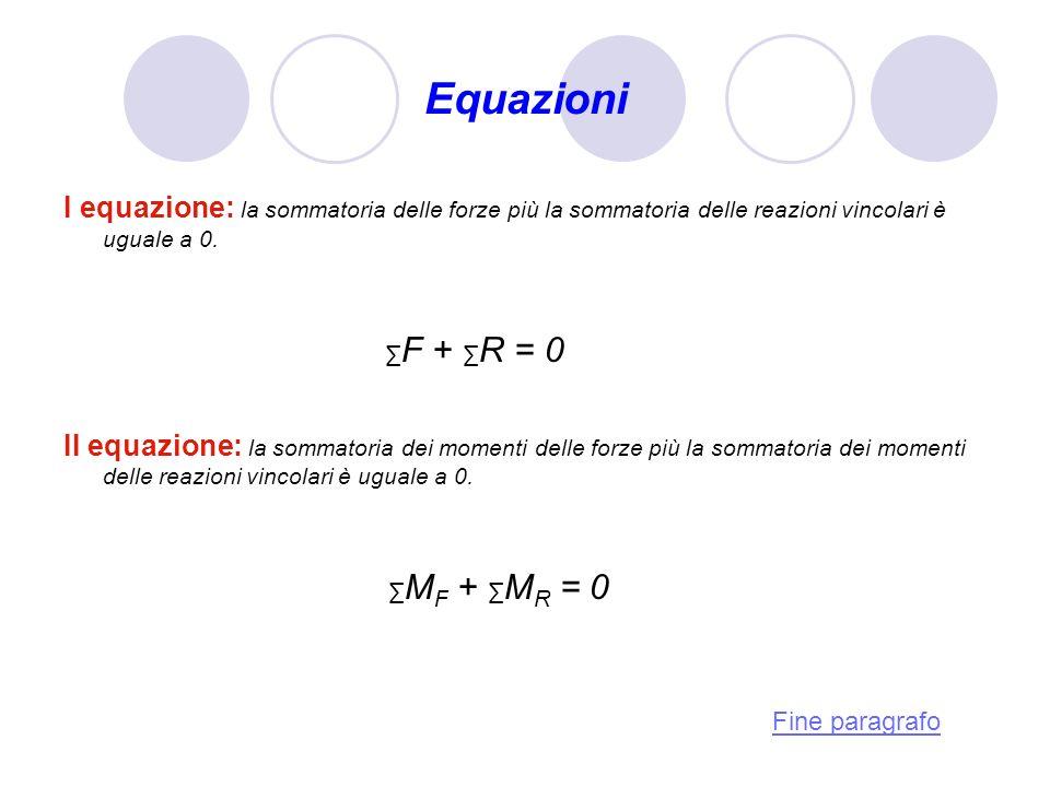 I equazione: la sommatoria delle forze più la sommatoria delle reazioni vincolari è uguale a 0. F + R = 0 II equazione: la sommatoria dei momenti dell