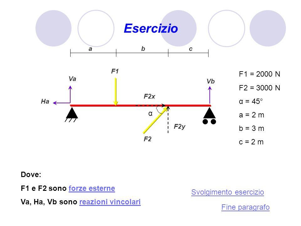 Esercizio Va Ha Vb F1 F2 Dove: F1 e F2 sono forze esterneforze esterne Va, Ha, Vb sono reazioni vincolarireazioni vincolari Fine paragrafo Svolgimento