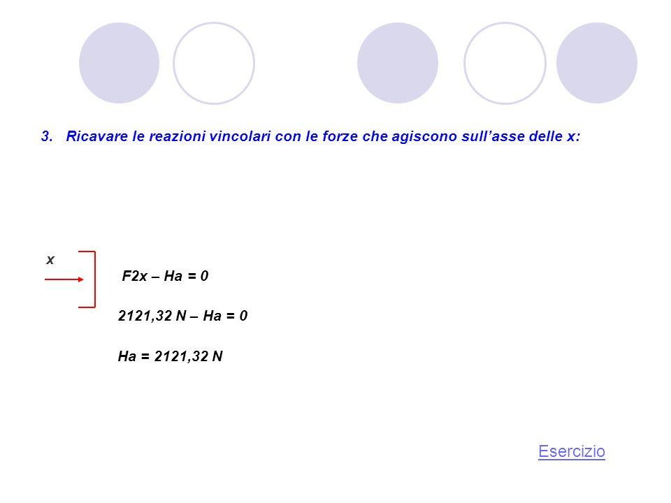 x F2x – Ha = 0 2121,32 N – Ha = 0 Ha = 2121,32 N Ricavare le reazioni vincolari con le forze che agiscono sullasse delle x: Esercizio