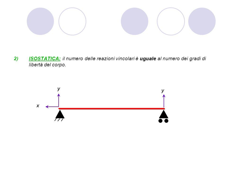 uguale ISOSTATICA: il numero delle reazioni vincolari è uguale al numero dei gradi di libertà del corpo. y x y