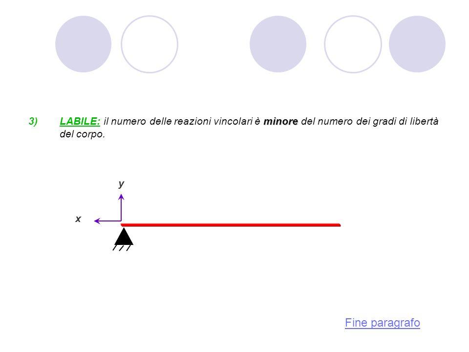 minore LABILE: il numero delle reazioni vincolari è minore del numero dei gradi di libertà del corpo. y x Fine paragrafo