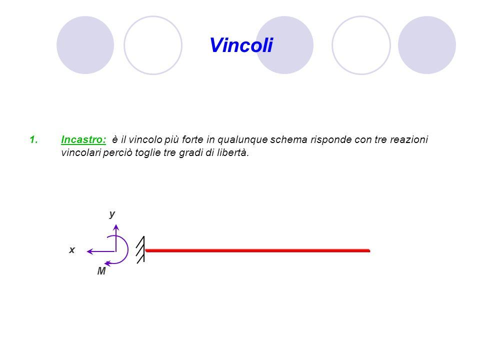 Vincoli Incastro: è il vincolo più forte in qualunque schema risponde con tre reazioni vincolari perciò toglie tre gradi di libertà. y x M