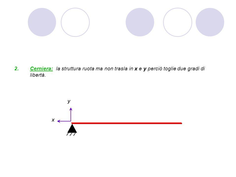 xy Cerniera: la struttura ruota ma non trasla in x e y perciò toglie due gradi di libertà. y x