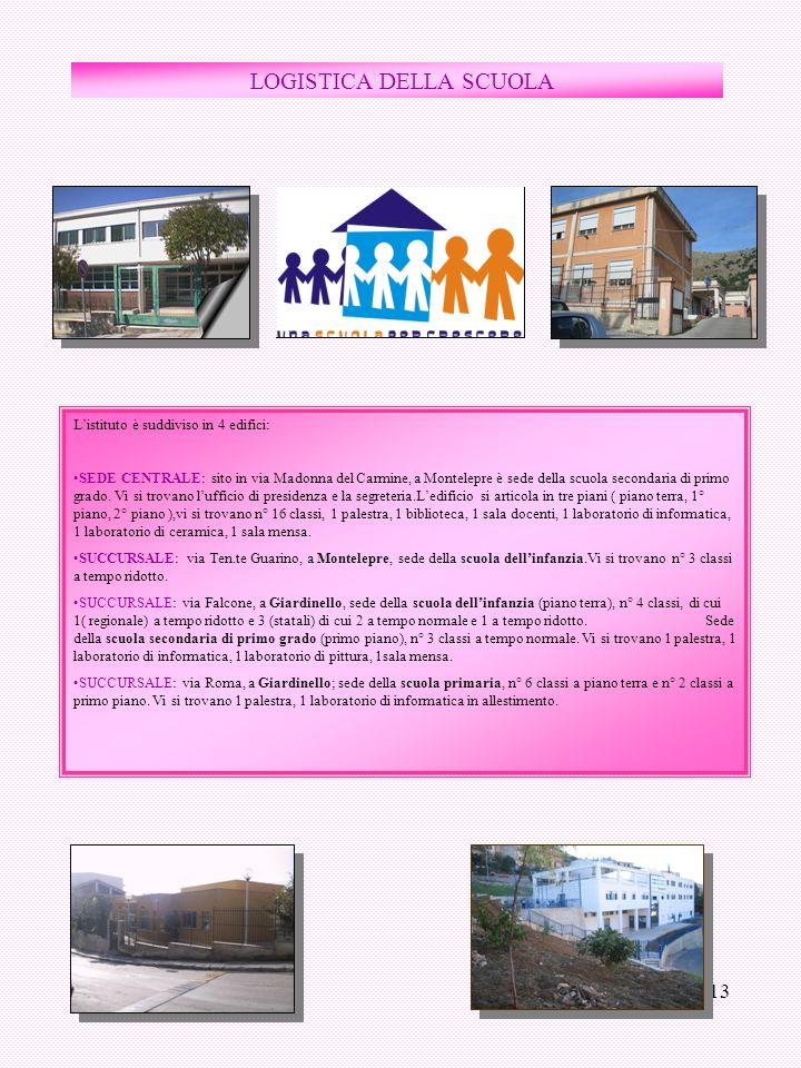 13 LOGISTICA DELLA SCUOLA Listituto è suddiviso in 4 edifici: SEDE CENTRALE: sito in via Madonna del Carmine, a Montelepre è sede della scuola seconda