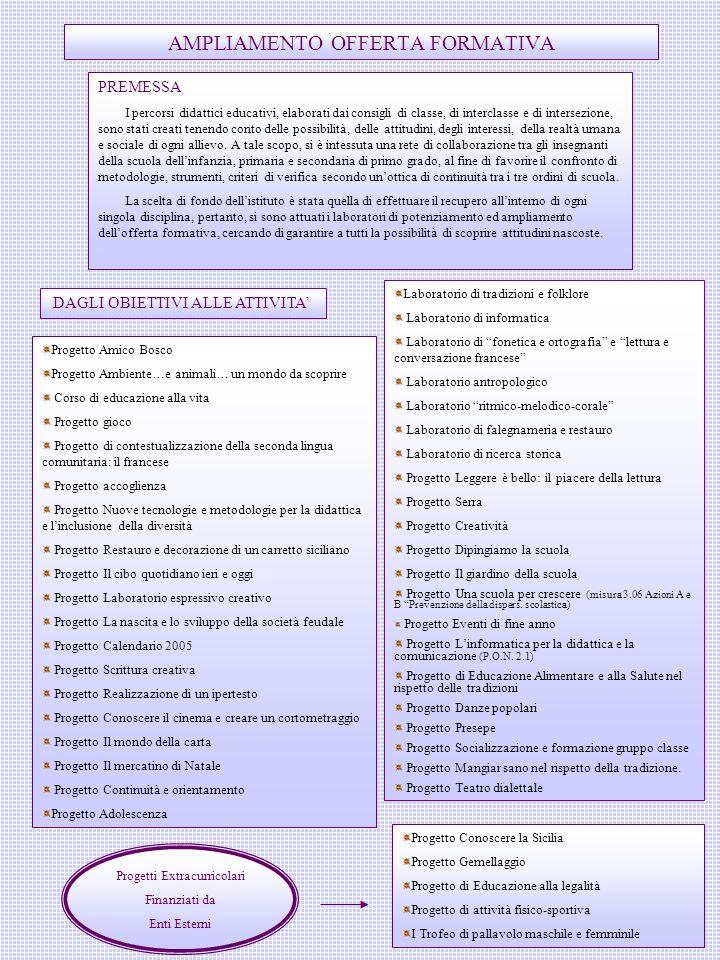 33 AMPLIAMENTO OFFERTA FORMATIVA PREMESSA I percorsi didattici educativi, elaborati dai consigli di classe, di interclasse e di intersezione, sono sta
