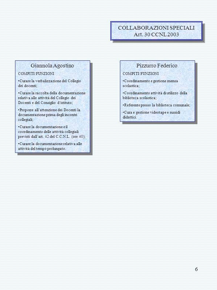 7 FUNZIONI STRUMENTALI AREA 1 Coordinamento Gestione Monitoraggio P.O.F.