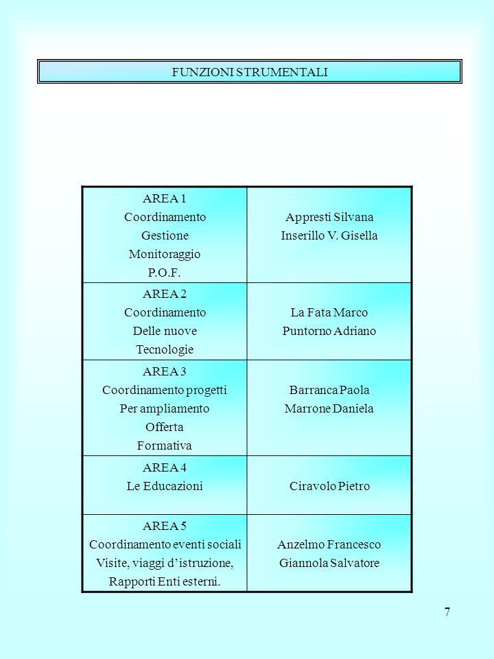 7 FUNZIONI STRUMENTALI AREA 1 Coordinamento Gestione Monitoraggio P.O.F. Appresti Silvana Inserillo V. Gisella AREA 2 Coordinamento Delle nuove Tecnol