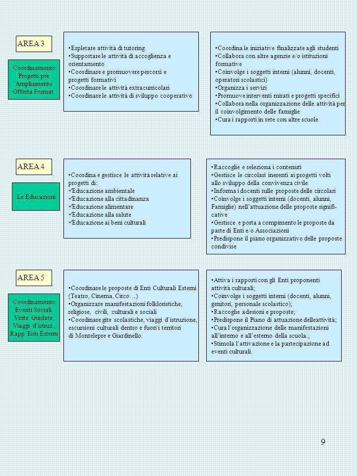 9 AREA 3 Espletare attività di tutoring Supportare le attività di accoglienza e orientamento Coordinare e promuovere percorsi e progetti formativi Coo