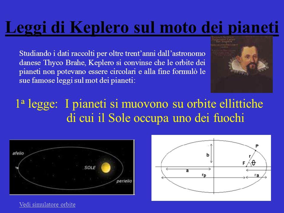 Leggi di Keplero sul moto dei pianeti 1 a legge: I pianeti si muovono su orbite ellittiche di cui il Sole occupa uno dei fuochi Studiando i dati raccolti per oltre trentanni dallastronomo danese Thyco Brahe, Keplero si convinse che le orbite dei pianeti non potevano essere circolari e alla fine formulò le sue famose leggi sul mot dei pianeti: Vedi simulatore orbite