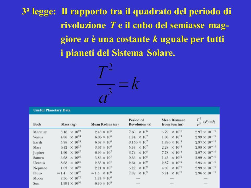 3 a legge: Il rapporto tra il quadrato del periodo di rivoluzione T e il cubo del semiasse mag- giore a è una costante k uguale per tutti i pianeti del Sistema Solare.