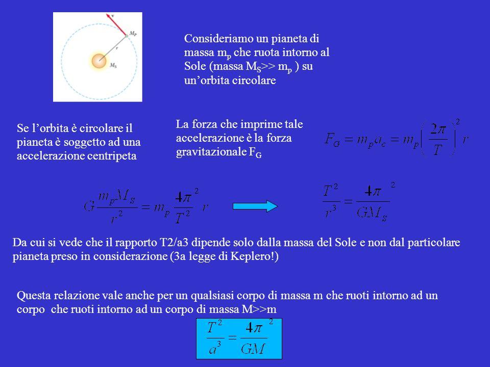 Consideriamo un pianeta di massa m p che ruota intorno al Sole (massa M S >> m p ) su unorbita circolare Se lorbita è circolare il pianeta è soggetto ad una accelerazione centripeta La forza che imprime tale accelerazione è la forza gravitazionale F G Da cui si vede che il rapporto T2/a3 dipende solo dalla massa del Sole e non dal particolare pianeta preso in considerazione (3a legge di Keplero!) Questa relazione vale anche per un qualsiasi corpo di massa m che ruoti intorno ad un corpo che ruoti intorno ad un corpo di massa M>>m