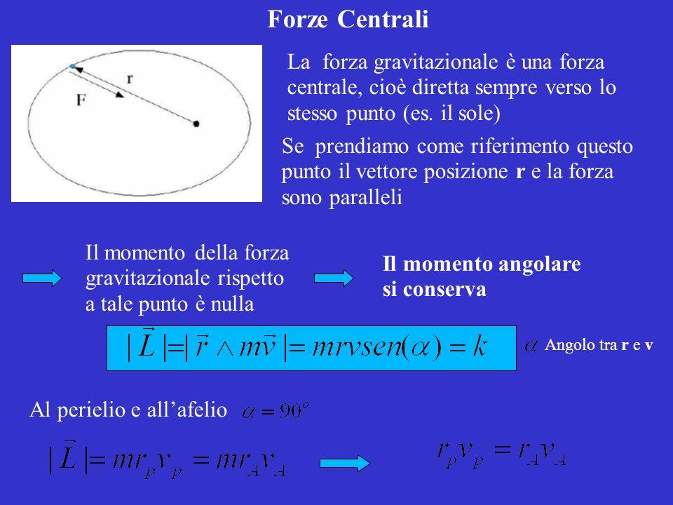 Forze Centrali La forza gravitazionale è una forza centrale, cioè diretta sempre verso lo stesso punto (es.