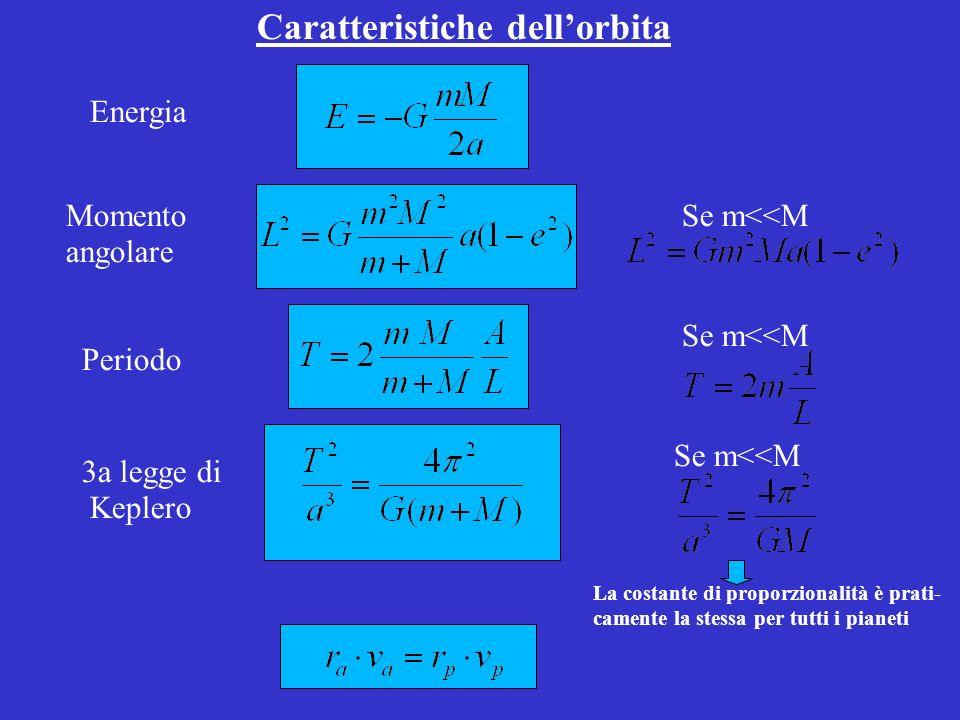 Caratteristiche dellorbita Energia Momento angolare Se m<<M Periodo 3a legge di Keplero Se m<<M La costante di proporzionalità è prati- camente la stessa per tutti i pianeti