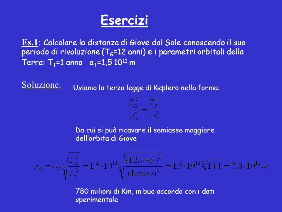 Esercizi Es.1: Calcolare la distanza di Giove dal Sole conoscendo il suo periodo di rivoluzione (T G =12 anni) e i parametri orbitali della Terra: T T =1 anno a T =1,5 10 11 m Soluzione: Usiamo la terza legge di Keplero nella forma: Da cui si può ricavare il semiasse maggiore dellorbita di Giove 780 milioni di Km, in buo accordo con i dati sperimentale