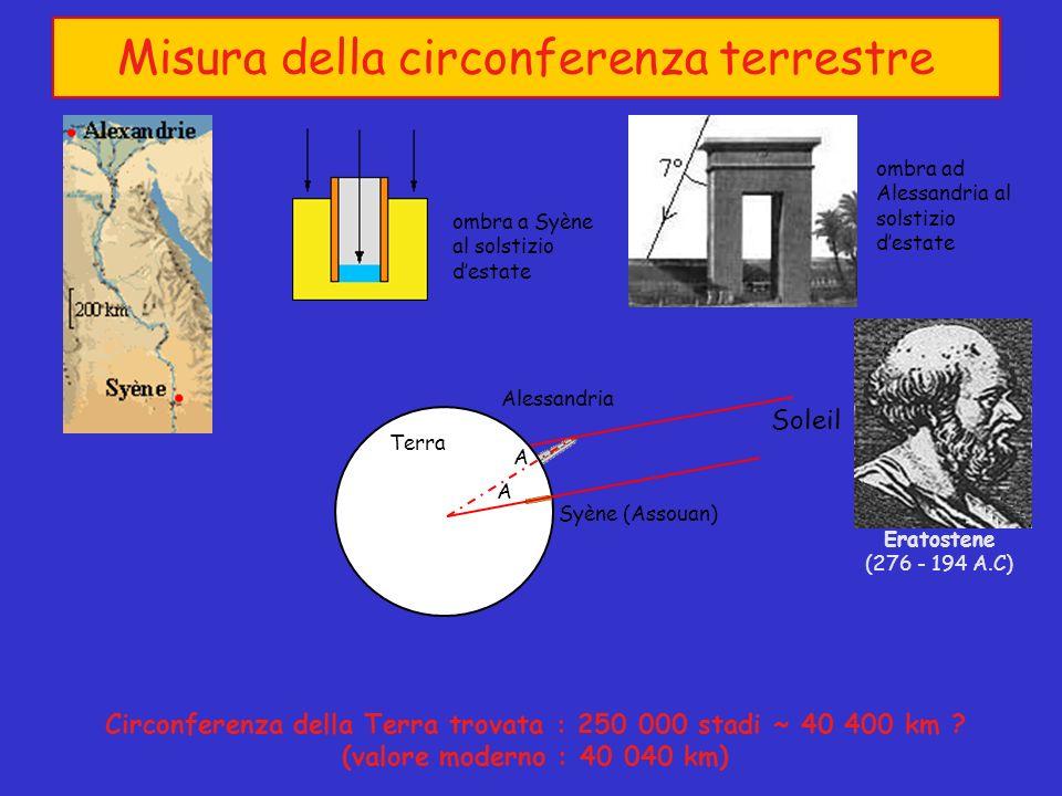 Misura della circonferenza terrestre Circonferenza della Terra trovata : 250 000 stadi ~ 40 400 km .
