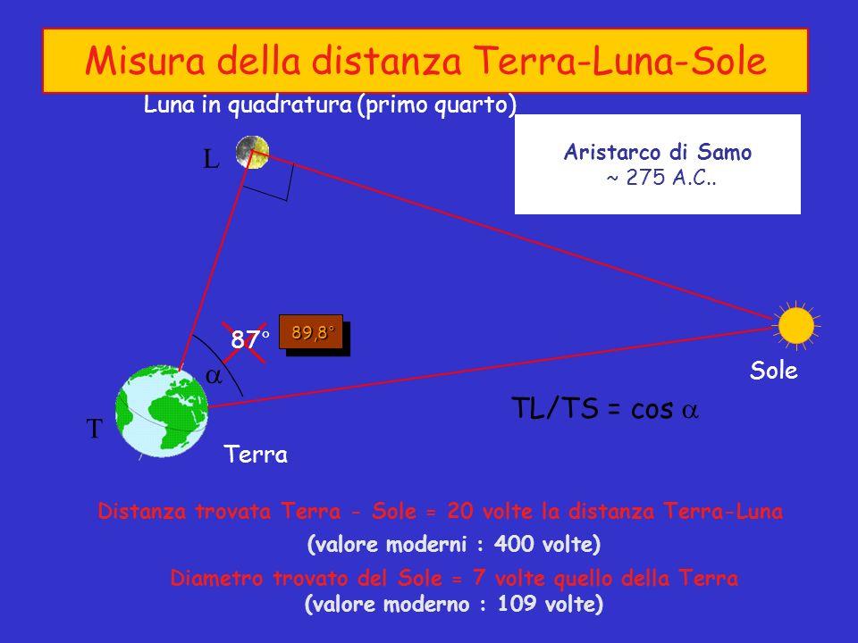 Misura della distanza Terra-Luna-Sole Aristarco di Samo ~ 275 A.C..