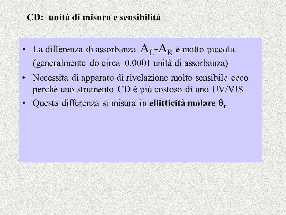 La differenza di assorbanza A L -A R è molto piccola (generalmente do circa 0.0001 unità di assorbanza) Necessita di apparato di rivelazione molto sen