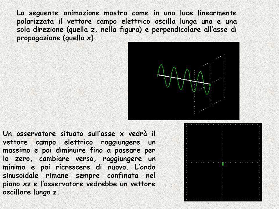 La seguente animazione mostra come in una luce linearmente polarizzata il vettore campo elettrico oscilla lunga una e una sola direzione (quella z, ne