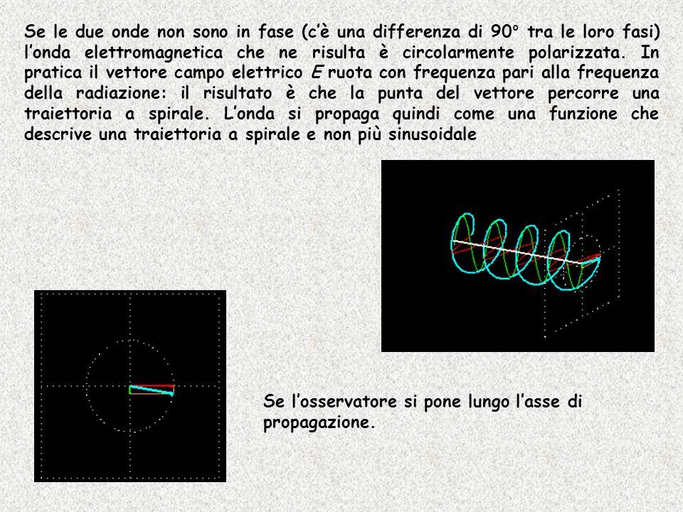 Se le due onde non sono in fase (cè una differenza di 90° tra le loro fasi) londa elettromagnetica che ne risulta è circolarmente polarizzata. In prat