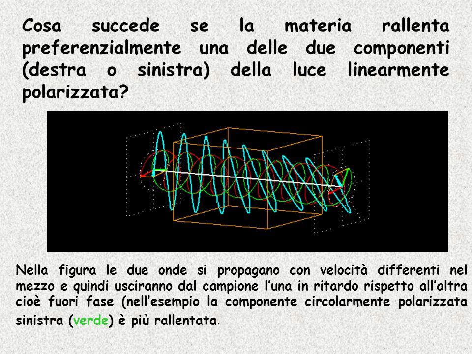Cosa succede se la materia rallenta preferenzialmente una delle due componenti (destra o sinistra) della luce linearmente polarizzata? Nella figura le