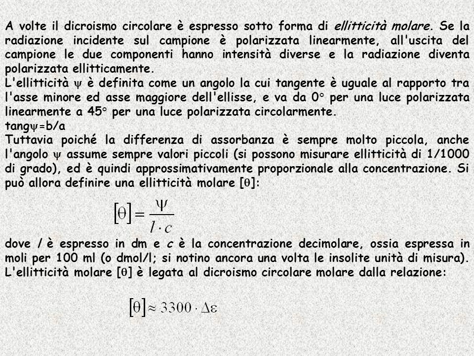 A volte il dicroismo circolare è espresso sotto forma di ellitticità molare. Se la radiazione incidente sul campione è polarizzata linearmente, all'us